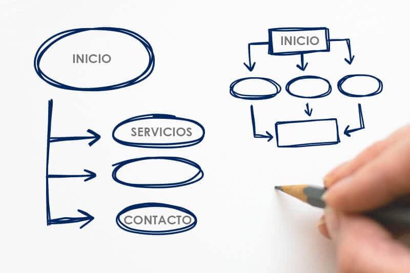 Cómo el diseño de la web de tu empresa influye en tus resultados empresariales